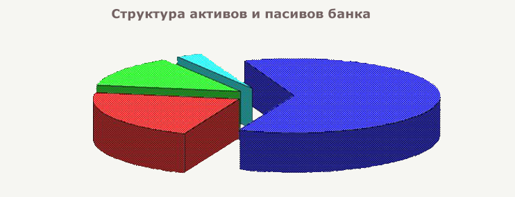 Структура активов и пассивов банка