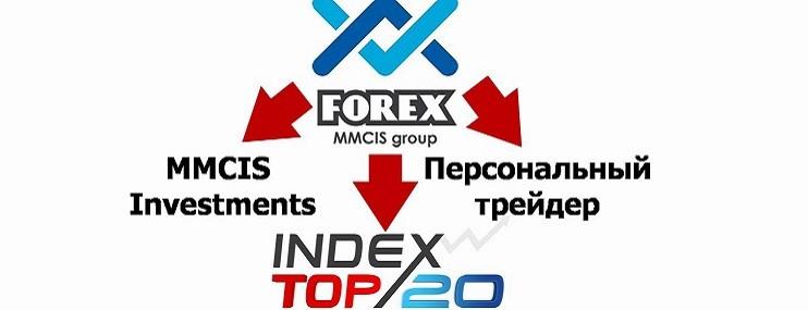 Что такое индекс ТОП 20 Форекс?