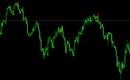 Индикаторы и инструменты валютного рынка Форекс
